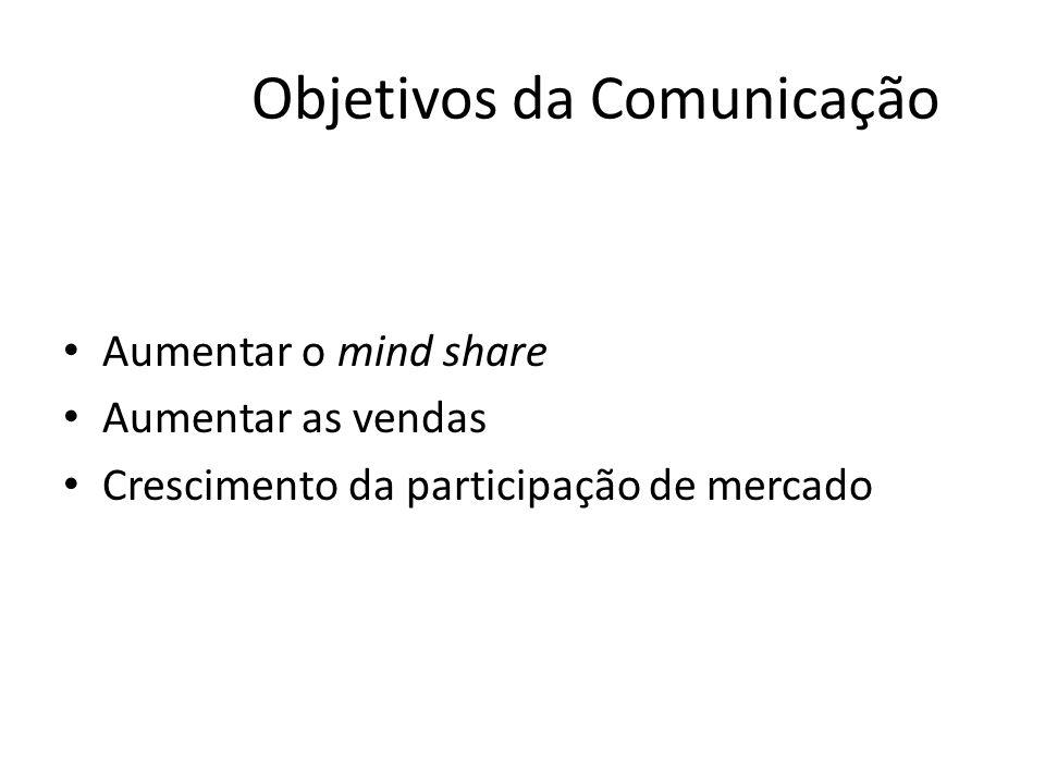 Objetivos da Comunicação Aumentar o mind share Aumentar as vendas Crescimento da participação de mercado