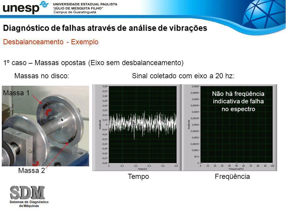 1º caso – Massas opostas (Eixo sem desbalanceamento) Diagnóstico de falhas através de análise de vibrações Desbalanceamento - Exemplo Massas no disco: