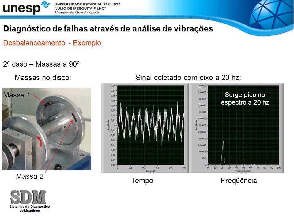 2º caso – Massas a 90º Diagnóstico de falhas através de análise de vibrações Desbalanceamento - Exemplo Massa 1 Massa 2 Surge pico no espectro a 20 hz