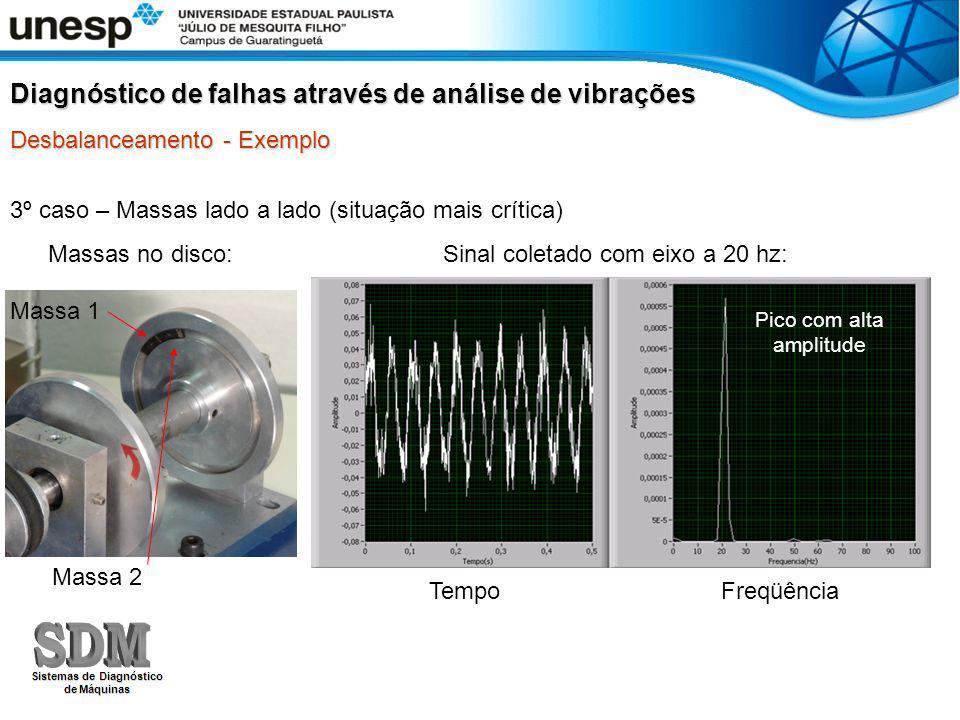 3º caso – Massas lado a lado (situação mais crítica) Diagnóstico de falhas através de análise de vibrações Desbalanceamento - Exemplo Massa 1 Massa 2