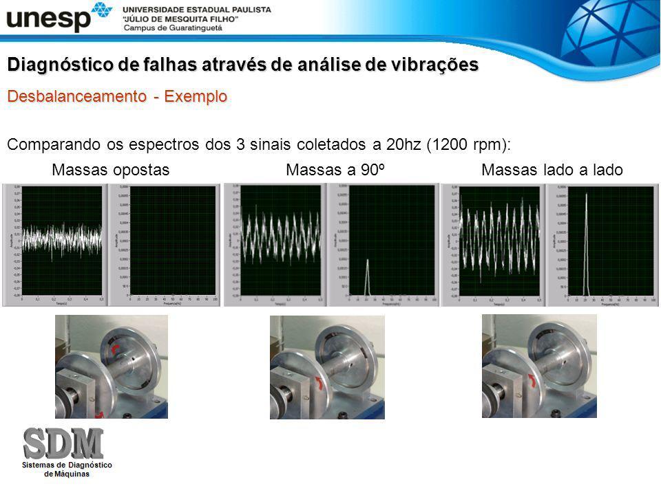 Comparando os espectros dos 3 sinais coletados a 20hz (1200 rpm): Diagnóstico de falhas através de análise de vibrações Desbalanceamento - Exemplo Mas