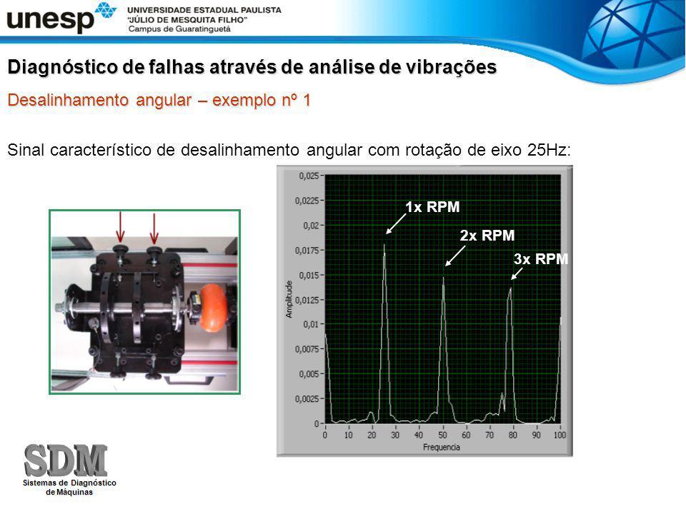 Sinal característico de desalinhamento angular com rotação de eixo 25Hz: Diagnóstico de falhas através de análise de vibrações Desalinhamento angular