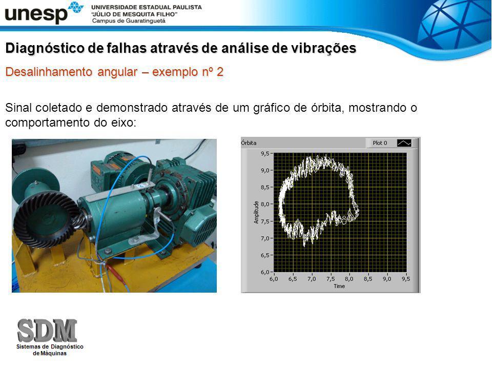 Sinal coletado e demonstrado através de um gráfico de órbita, mostrando o comportamento do eixo: Diagnóstico de falhas através de análise de vibrações