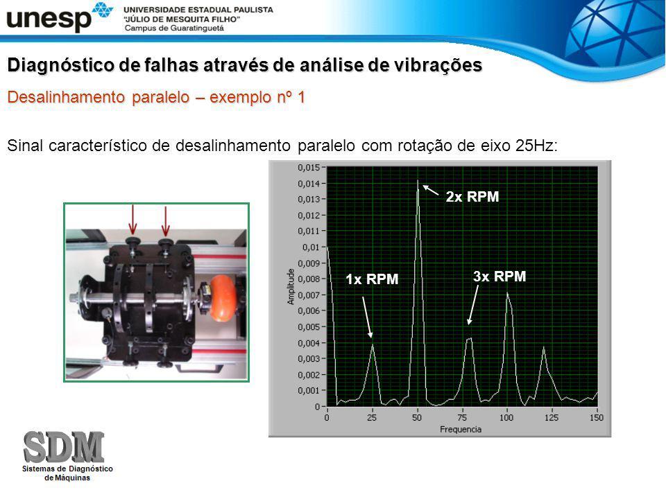 Sinal característico de desalinhamento paralelo com rotação de eixo 25Hz: Diagnóstico de falhas através de análise de vibrações Desalinhamento paralel