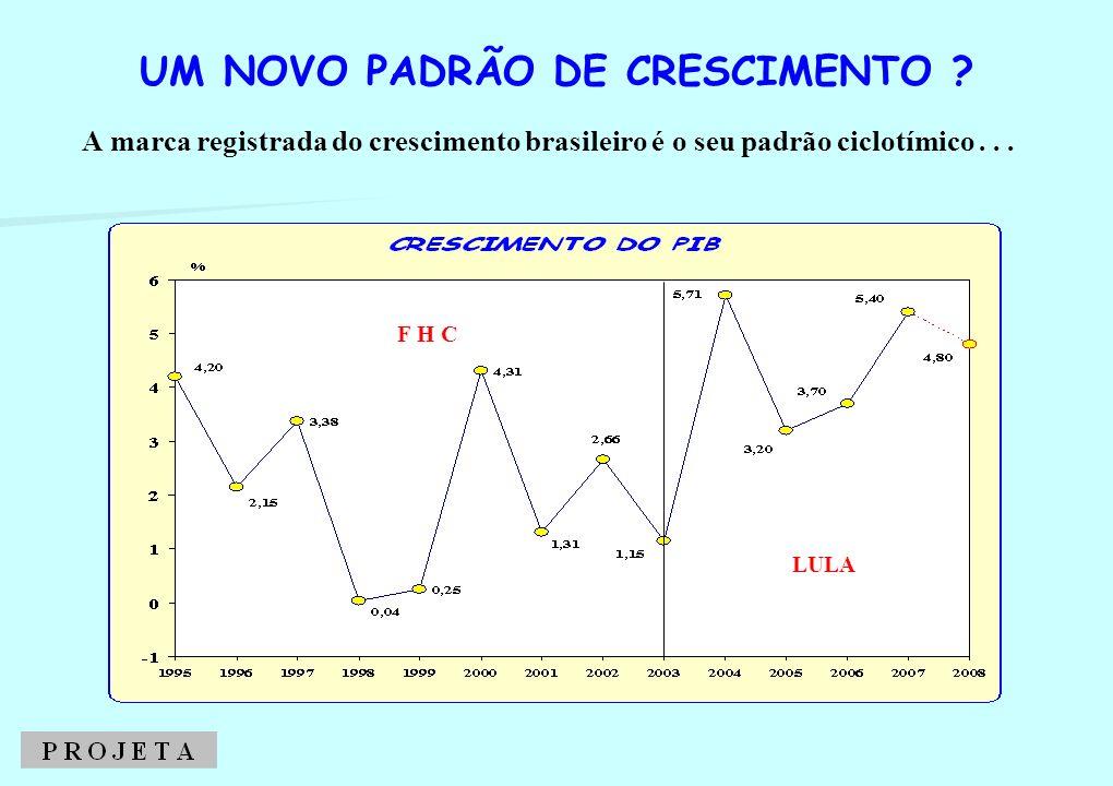 F H C LULA A marca registrada do crescimento brasileiro é o seu padrão ciclotímico... UM NOVO PADRÃO DE CRESCIMENTO ?