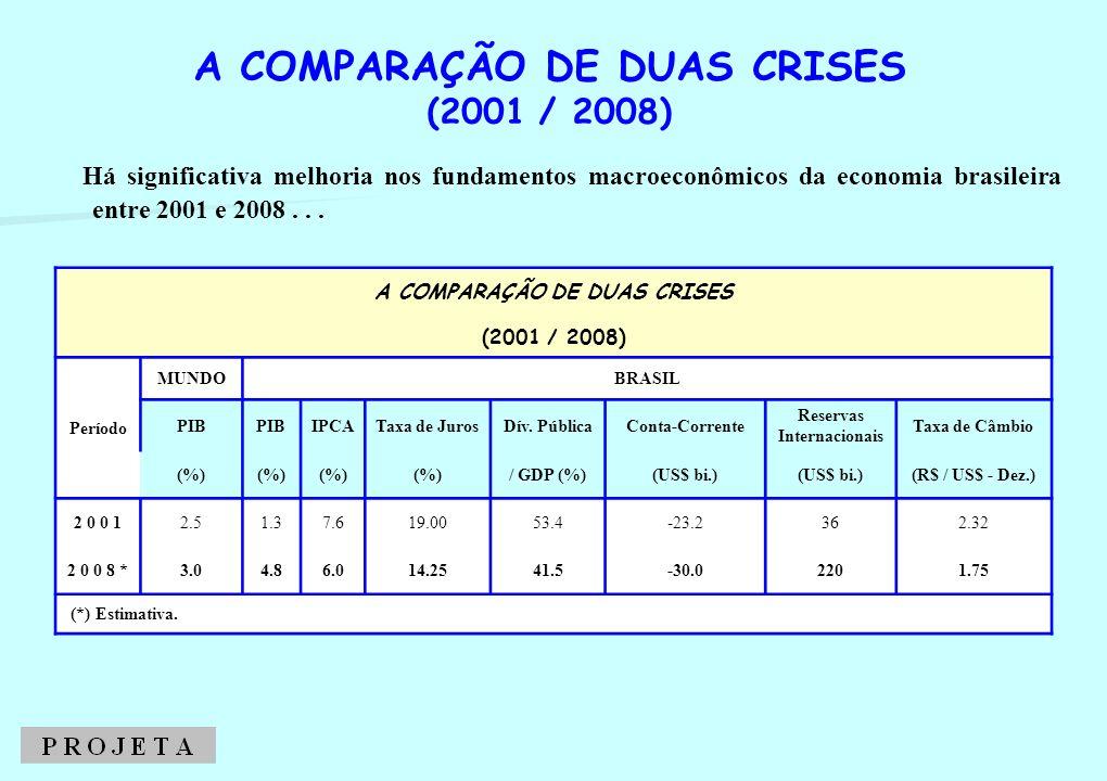 Há significativa melhoria nos fundamentos macroeconômicos da economia brasileira entre 2001 e 2008... A COMPARAÇÃO DE DUAS CRISES (2001 / 2008) A COMP