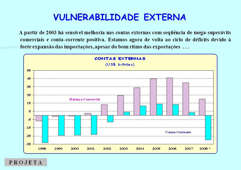 A partir de 2003 há sensível melhoria nas contas externas com seqüência de mega-superávits comerciais e conta-corrente positiva. Estamos agora de volt