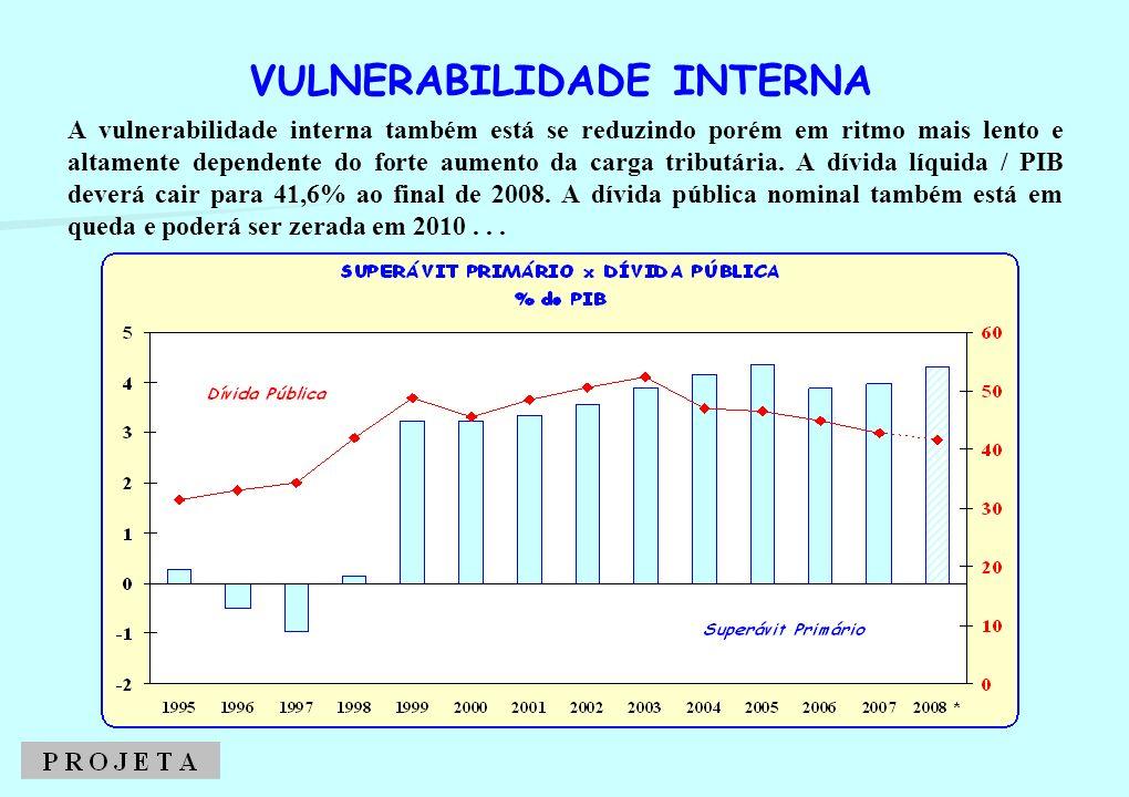 A vulnerabilidade interna também está se reduzindo porém em ritmo mais lento e altamente dependente do forte aumento da carga tributária. A dívida líq