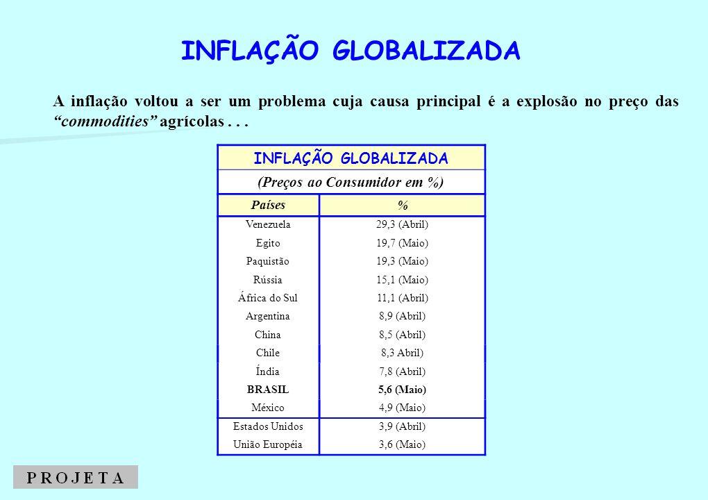 A inflação voltou a ser um problema cuja causa principal é a explosão no preço das commodities agrícolas... INFLAÇÃO GLOBALIZADA (Preços ao Consumidor