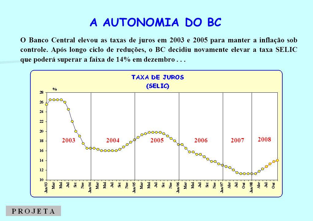 2003200420052006 O Banco Central elevou as taxas de juros em 2003 e 2005 para manter a inflação sob controle. Após longo ciclo de reduções, o BC decid