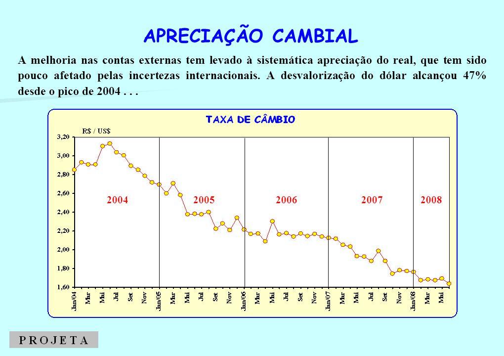 2005 A melhoria nas contas externas tem levado à sistemática apreciação do real, que tem sido pouco afetado pelas incertezas internacionais. A desvalo