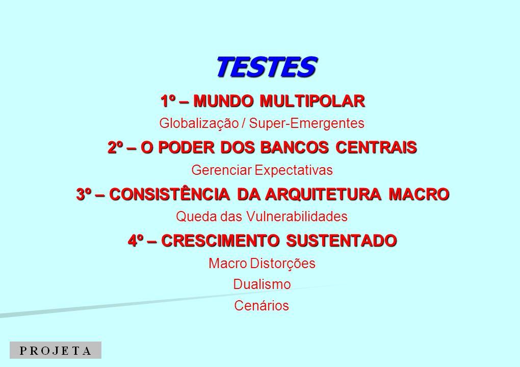 TESTES 1º – MUNDO MULTIPOLAR 2º – O PODER DOS BANCOS CENTRAIS 3º – CONSISTÊNCIA DA ARQUITETURA MACRO 4º – CRESCIMENTO SUSTENTADO TESTES 1º – MUNDO MUL