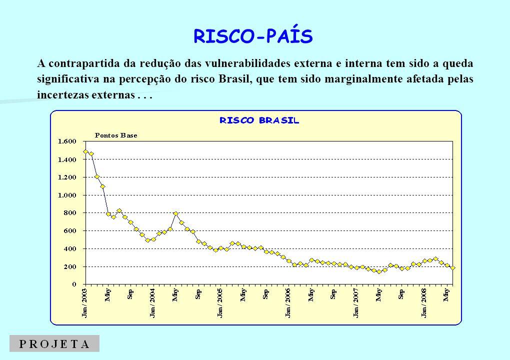 A contrapartida da redução das vulnerabilidades externa e interna tem sido a queda significativa na percepção do risco Brasil, que tem sido marginalme