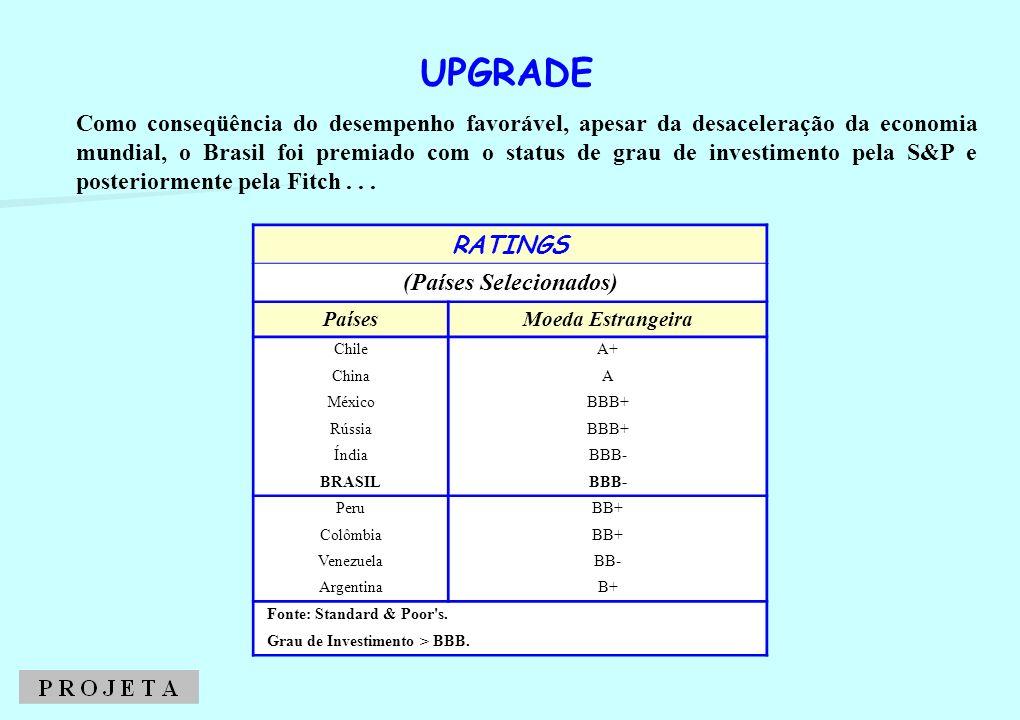 Como conseqüência do desempenho favorável, apesar da desaceleração da economia mundial, o Brasil foi premiado com o status de grau de investimento pel