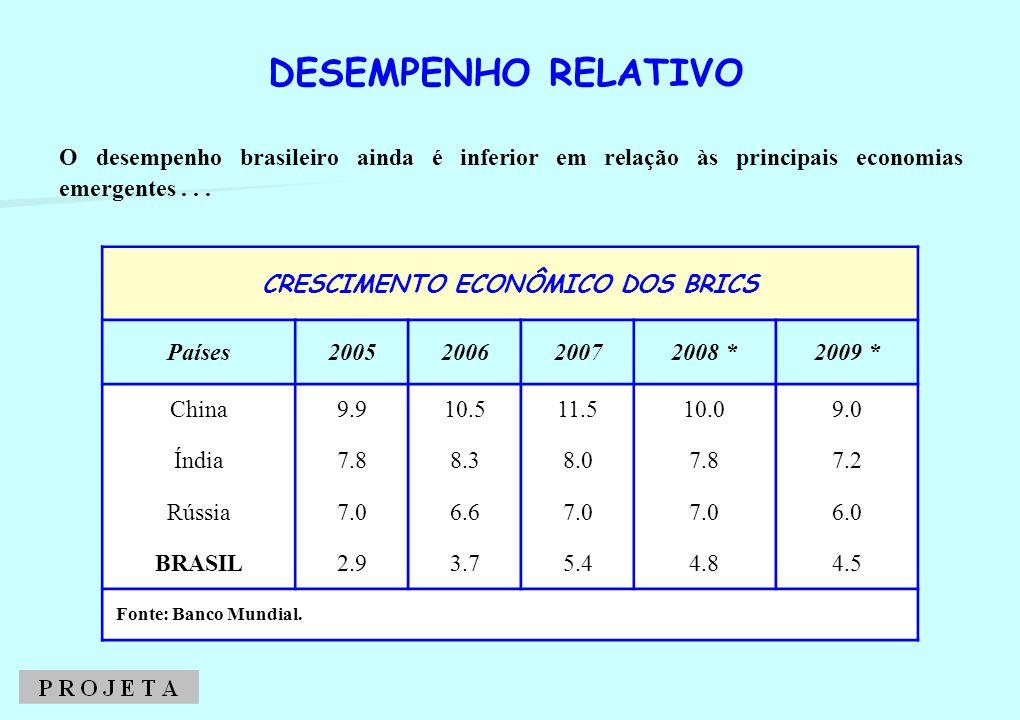 O desempenho brasileiro ainda é inferior em relação às principais economias emergentes... DESEMPENHO RELATIVO CRESCIMENTO ECONÔMICO DOS BRICS Países20