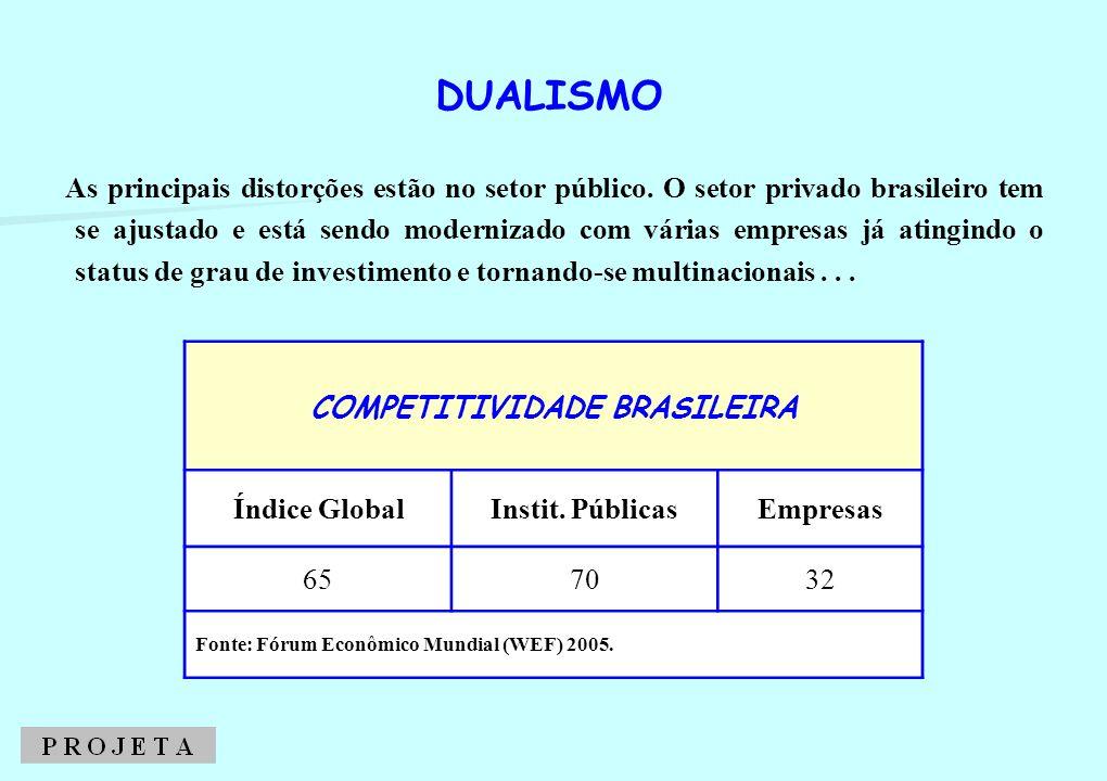 As principais distorções estão no setor público. O setor privado brasileiro tem se ajustado e está sendo modernizado com várias empresas já atingindo