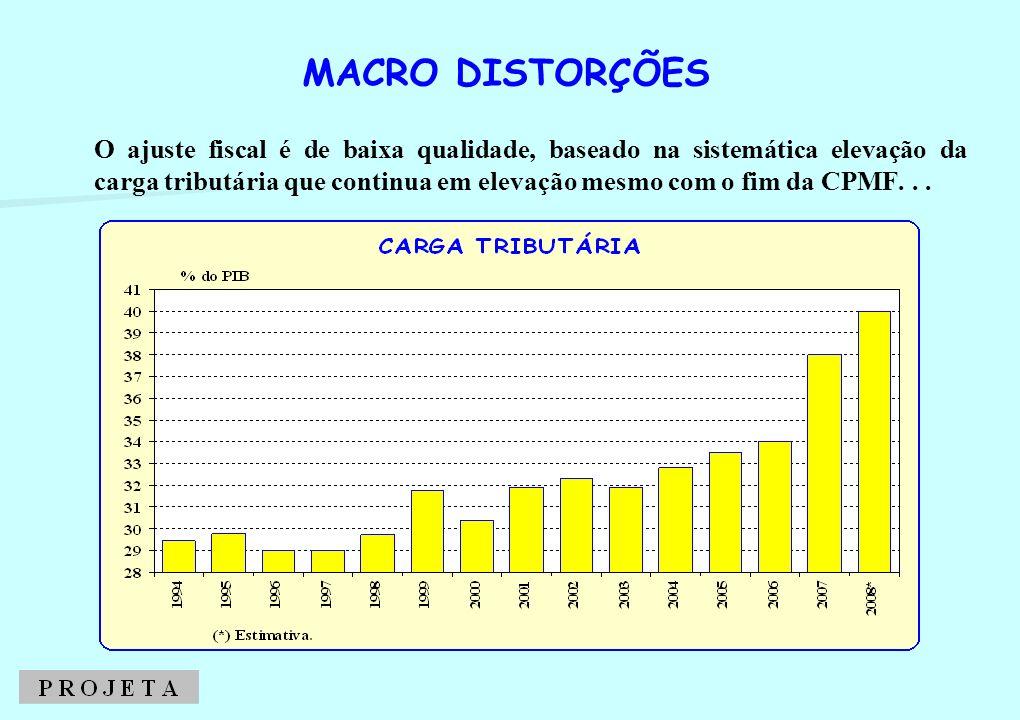O ajuste fiscal é de baixa qualidade, baseado na sistemática elevação da carga tributária que continua em elevação mesmo com o fim da CPMF... MACRO DI