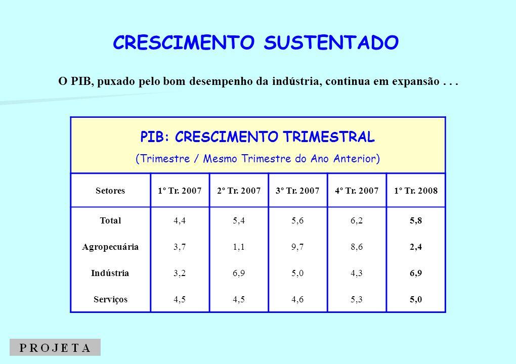 O PIB, puxado pelo bom desempenho da indústria, continua em expansão... CRESCIMENTO SUSTENTADO PIB: CRESCIMENTO TRIMESTRAL (Trimestre / Mesmo Trimestr