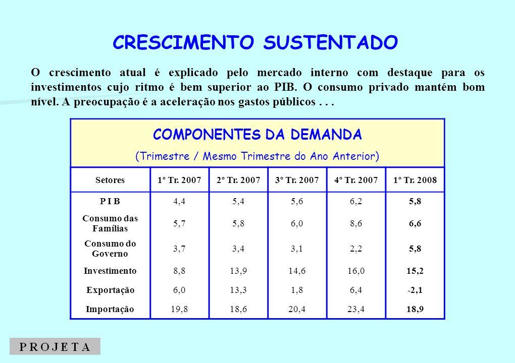 O crescimento atual é explicado pelo mercado interno com destaque para os investimentos cujo ritmo é bem superior ao PIB. O consumo privado mantém bom