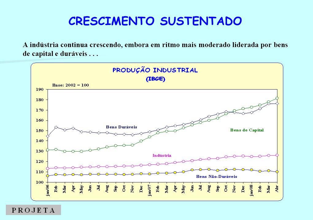 A indústria continua crescendo, embora em ritmo mais moderado liderada por bens de capital e duráveis... CRESCIMENTO SUSTENTADO