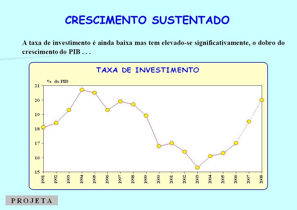 A taxa de investimento é ainda baixa mas tem elevado-se significativamente, o dobro do crescimento do PIB... CRESCIMENTO SUSTENTADO