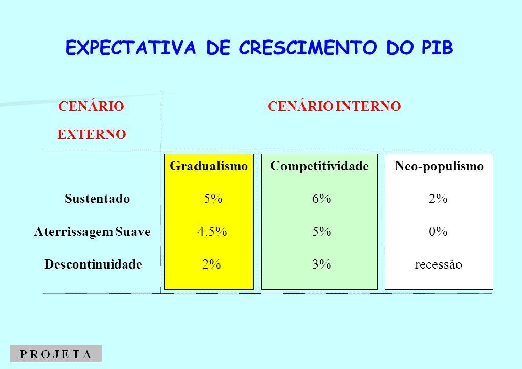 CENÁRIO CENÁRIO INTERNO EXTERNO Gradualismo Competitividade Neo-populismo Sustentado 5% 6% 2% Aterrissagem Suave 4.5% 5% 0% Descontinuidade 2% 3% rece