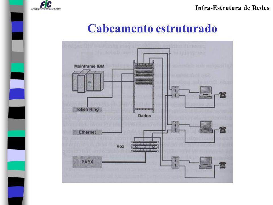 Infra-Estrutura de Redes Cabeamento estruturado