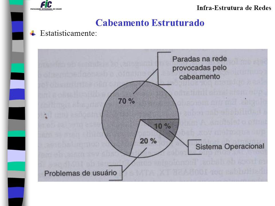 Infra-Estrutura de Redes Cabeamento Estruturado Estatisticamente: