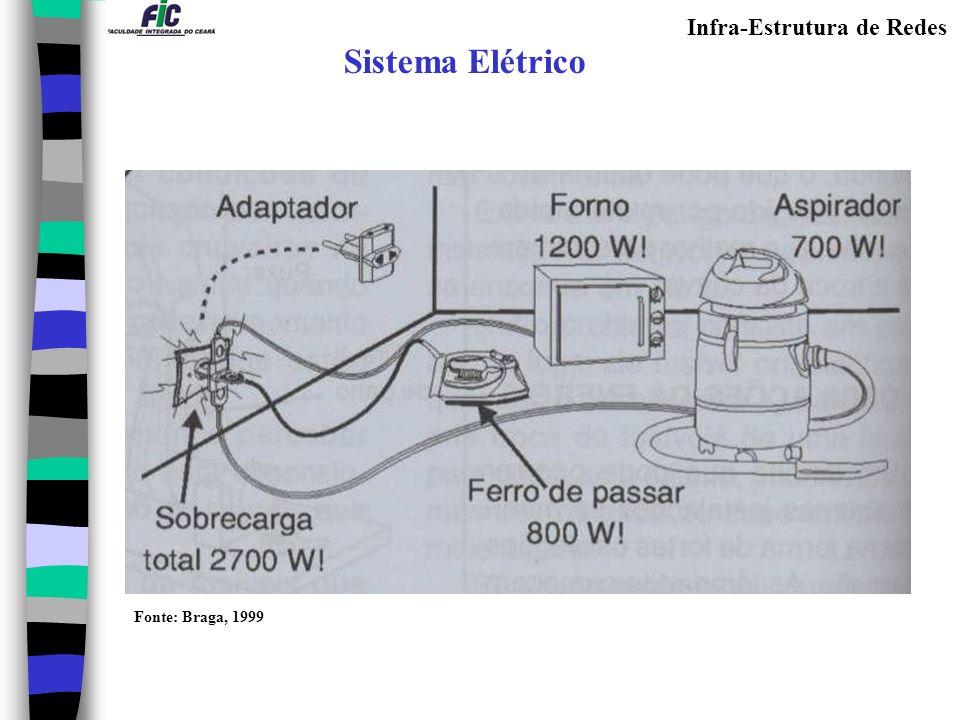 Infra-Estrutura de Redes Sistema Elétrico Fonte: Braga, 1999