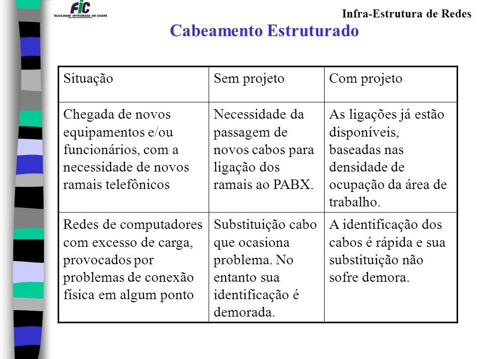 Infra-Estrutura de Redes SituaçãoSem projetoCom projeto Chegada de novos equipamentos e/ou funcionários, com a necessidade de novos ramais telefônicos Necessidade da passagem de novos cabos para ligação dos ramais ao PABX.