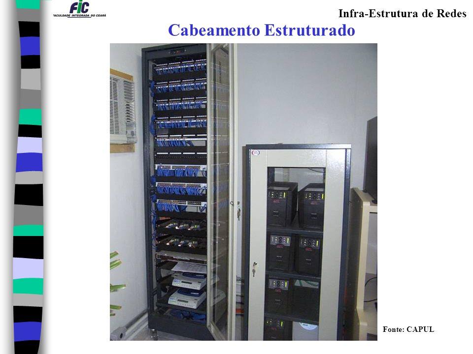 Infra-Estrutura de Redes Cabeamento Estruturado Fonte: CAPUL