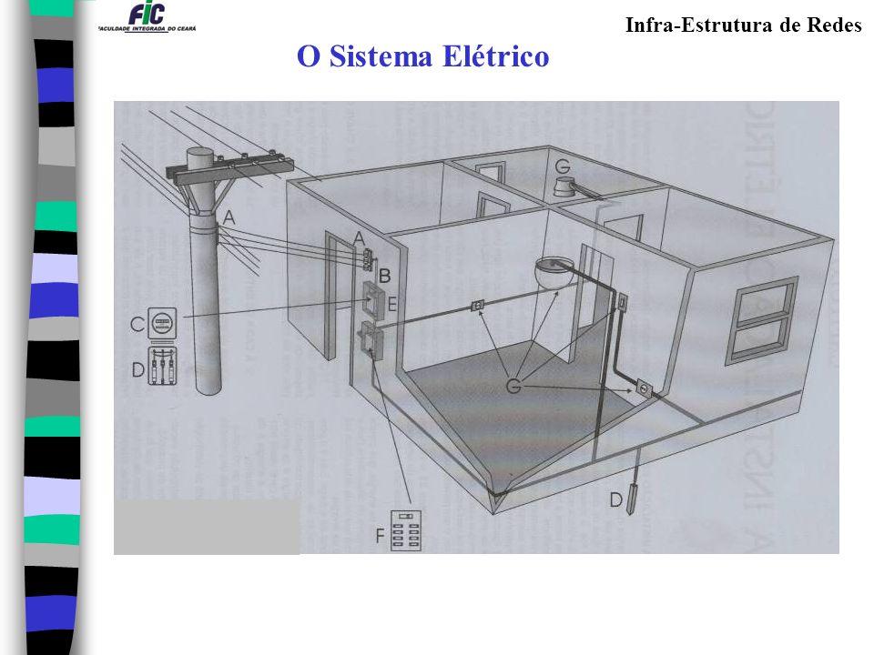 Infra-Estrutura de Redes O Sistema Elétrico