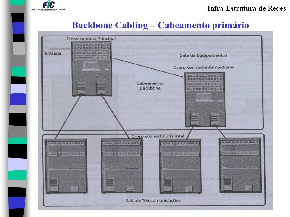 Infra-Estrutura de Redes Backbone - Distâncias