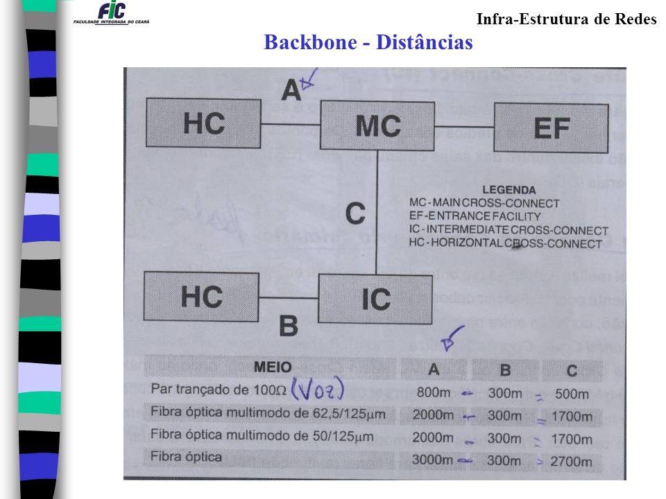 Infra-Estrutura de Redes Backbone Distâncias Máximas