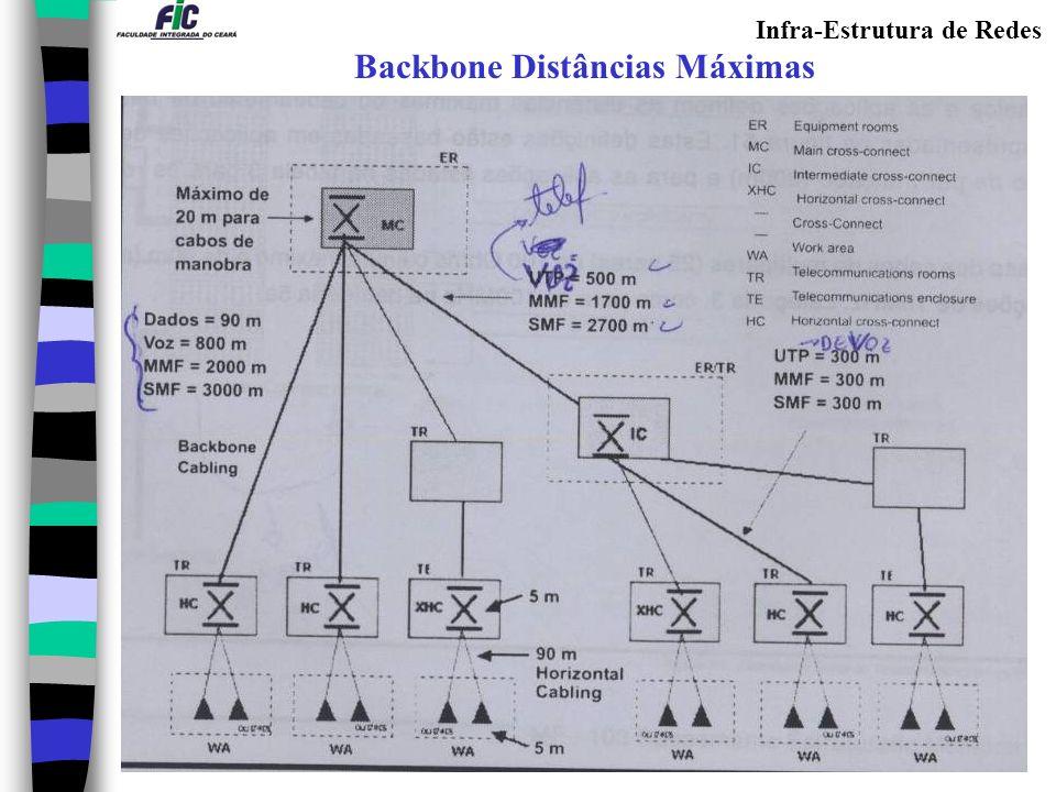 Infra-Estrutura de Redes Entrance Facilities – Sala de entrada do edifício Conceito: Consiste de cabos, hardware de conexão e equipamentos de proteção necessários para conectar sistemas externos ao cabeamento interno.