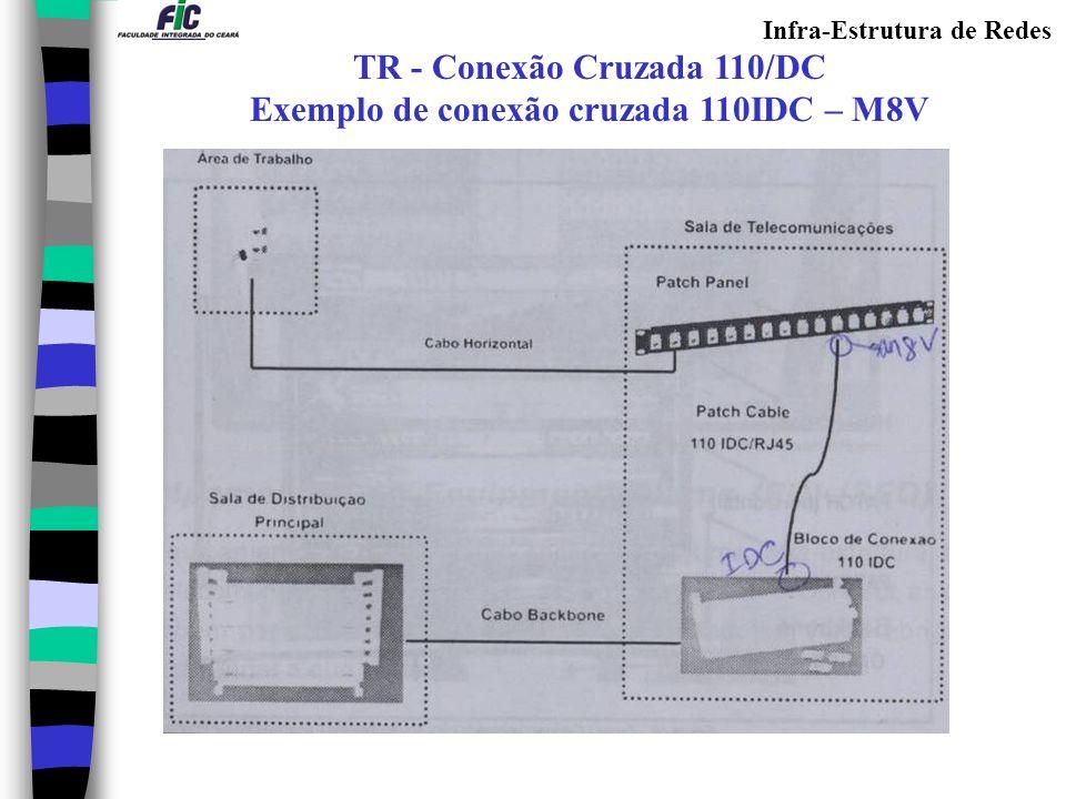 Infra-Estrutura de Redes TR - Cross Connect Horizontal Exemplo de conexão cruzada 110IDC – 110IDC