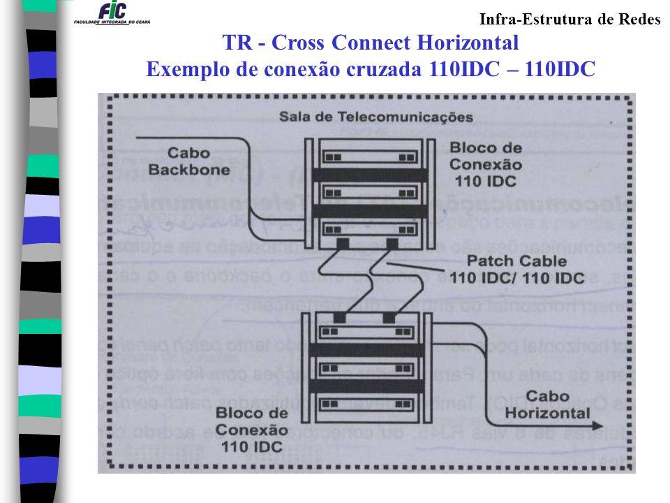 Infra-Estrutura de Redes TR - Cross Connect Horizontal