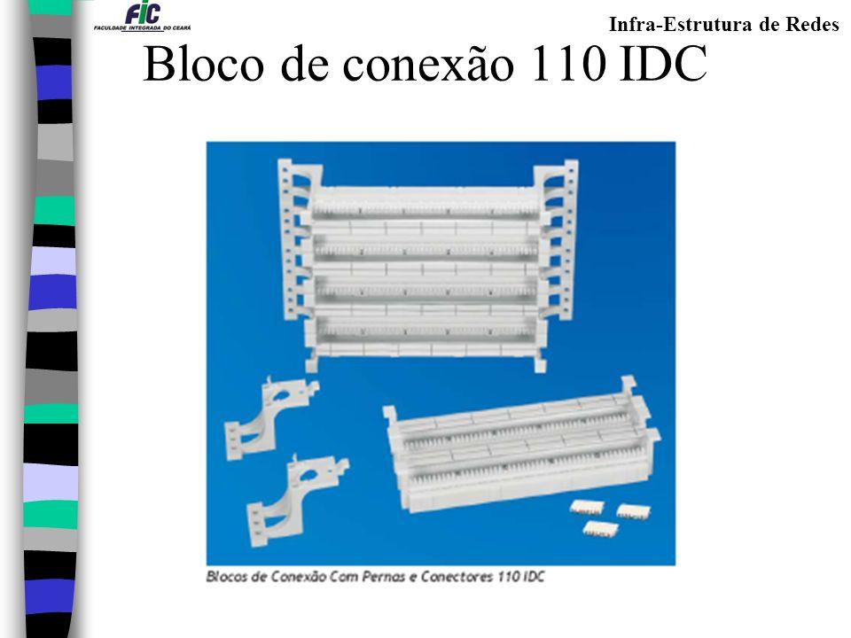 Infra-Estrutura de Redes Bloco de conexão 110 IDC