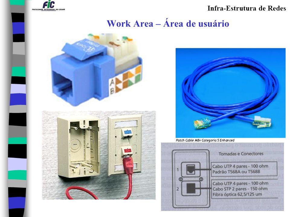 Infra-Estrutura de Redes Work Area – Área de usuário
