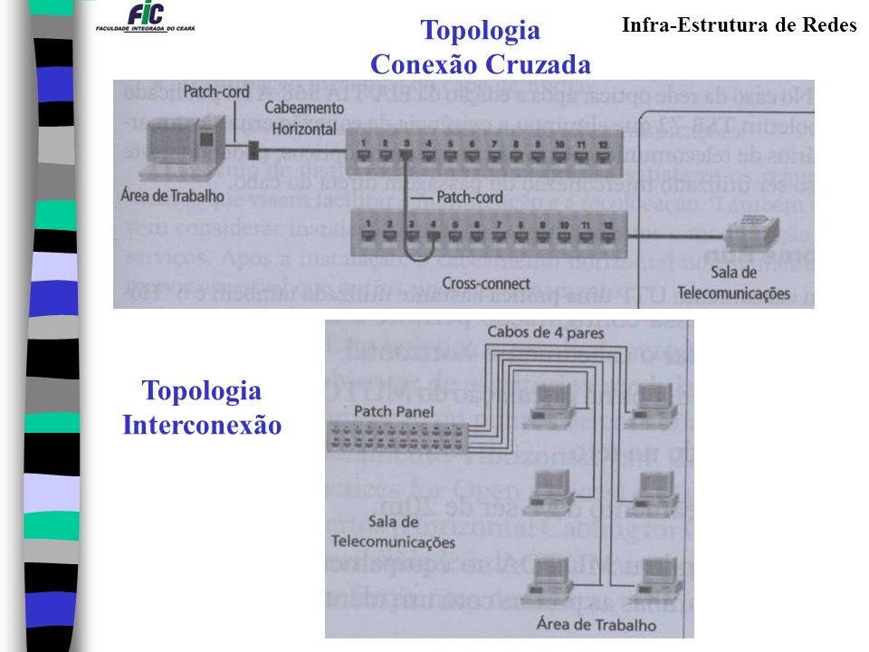 Infra-Estrutura de Redes Topologia Conexão Cruzada Topologia Interconexão