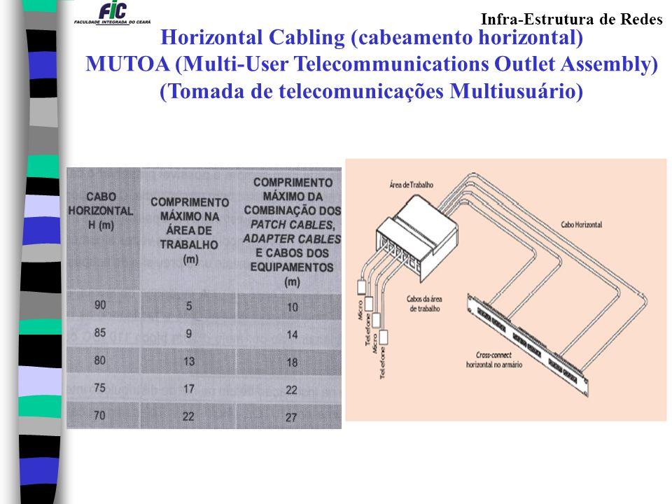 Infra-Estrutura de Redes Horizontal Cabling (cabeamento horizontal) MUTOA (Multi-User Telecommunications Outlet Assembly) (Tomada de telecomunicações