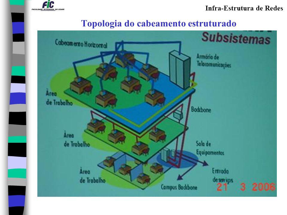 Infra-Estrutura de Redes Topologia do cabeamento estruturado