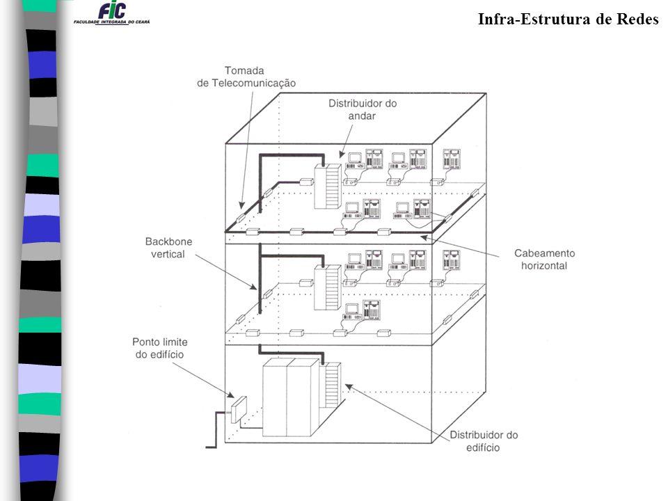 Work Area (WA) – área de trabalho: Área do usuário final, onde ocorre a interação com o sistema através dos conectores e tomadas.