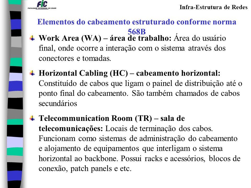 Work Area (WA) – área de trabalho: Área do usuário final, onde ocorre a interação com o sistema através dos conectores e tomadas. Horizontal Cabling (