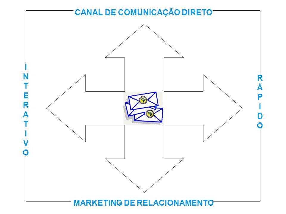 CANAL DE COMUNICAÇÃO DIRETO MARKETING DE RELACIONAMENTO INTERATIVOINTERATIVO RÁPIDORÁPIDO