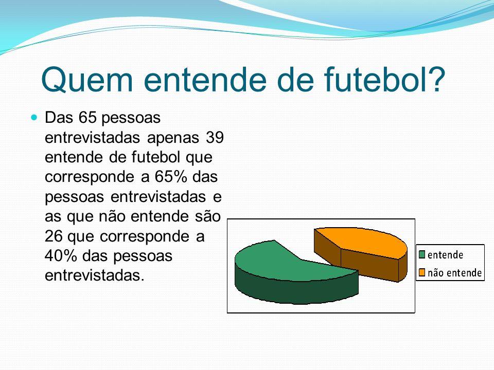 Quem entende de futebol? Das 65 pessoas entrevistadas apenas 39 entende de futebol que corresponde a 65% das pessoas entrevistadas e as que não entend