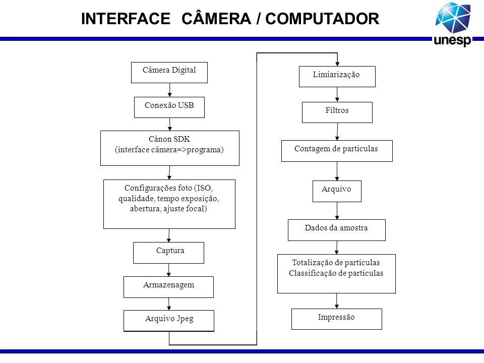 INTERFACE CÂMERA / COMPUTADOR Câmera Digital Conexão USB Cânon SDK (interface câmera=>programa) Configurações foto (ISO, qualidade, tempo exposição, a