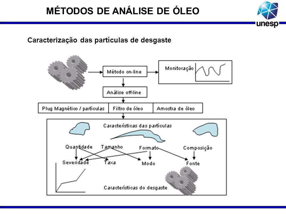 SISTEMAS DE QUANTIFICAÇÃO E AVALIAÇÃO DE PARTÍCULAS DE DESGASTE An integrated intelligence system for wear debris analysis (Zhongxiao Peng, 2002) CASPA : Computer-Aided Systematic Particle Analysis – (Roylance; Albidevi; Luxmoore (1992) CAVE : Computer Aided Vision Engineering – (Roylance, et al, 1993) Recognition of texture types of wear particles - WPTA (M.