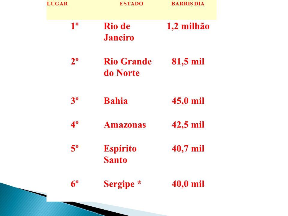 LUGARESTADOBARRIS DIA 1ºRio de Janeiro 1,2 milhão 2ºRio Grande do Norte 81,5 mil 3ºBahia45,0 mil 4ºAmazonas42,5 mil 5ºEspírito Santo 40,7 mil 6ºSergip