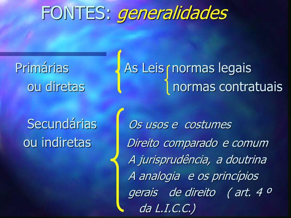FONTES: generalidades Primárias As Leis normas legais ou diretas normas contratuais ou diretas normas contratuais Secundárias Os usos e costumes Secun